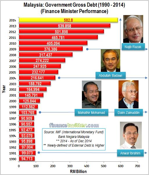 Malaysia Government Gross Debt 1990-2014 - ver 3