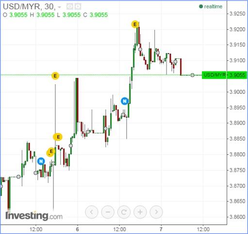 Malaysian Ringgit vs US Dollar - 7Aug2015