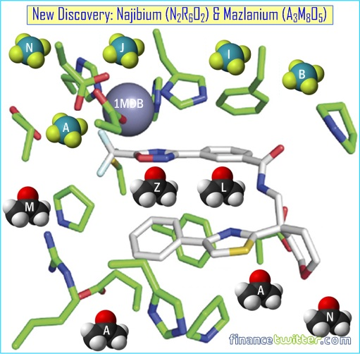 New Discovery - Chemical Compounds Najibium and Mazlanium