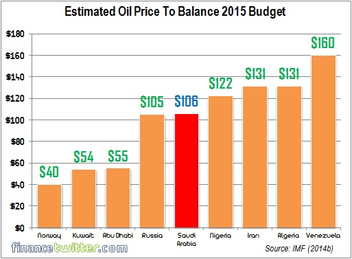 Oil Price To Balance 2015 Budget - Oil Producing Countries