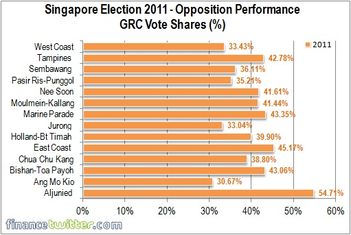 Singapore Election 2011 - Opposition Performance - Vote Shares 2011