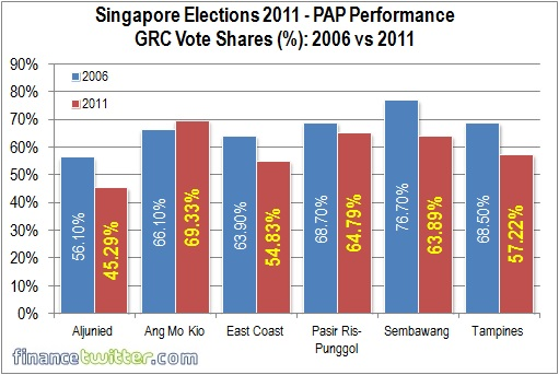 Singapore Election 2011 - PAP Performance - Vote Shares 2006 vs 2011