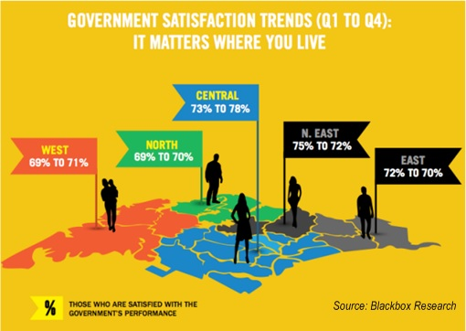 Singapore Government Satisfaction Trends - Poll Dec 2014