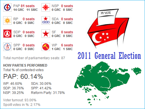 Singapore_Election_2011_Results_Summary - ver 2