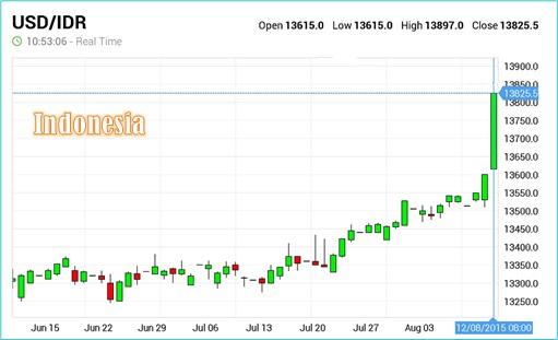 US Dollar Against Indonesia Rupiah - 12Aug2015