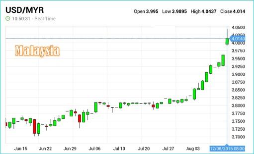US Dollar Against Malaysia Ringgit - 12Aug2015