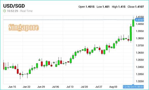 US Dollar Against Singapore Dollar - 12Aug2015