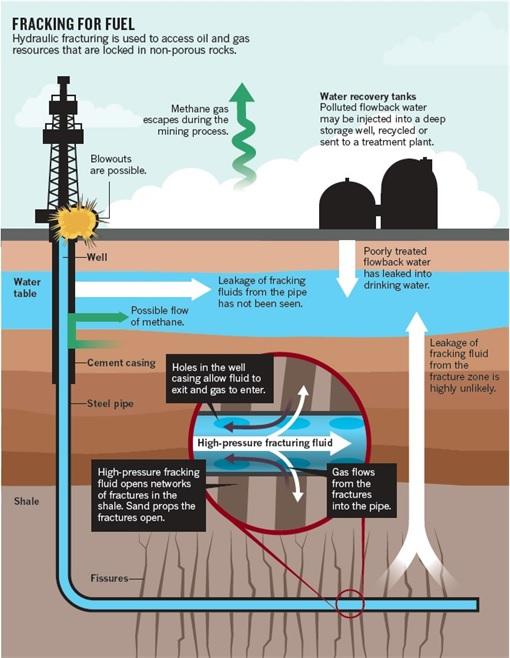 US Shale Oil - How Fracking for Fuel Works