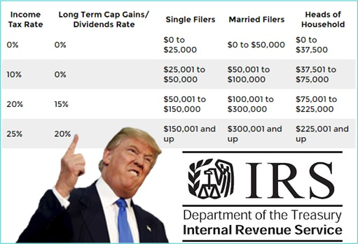 Donald Trump Tax Reform Proposal - Individual Income Tax
