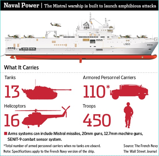 France Mistral Helicopter Carriers - Amphibious Attacks