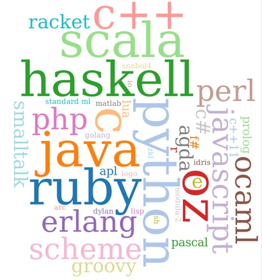 Programming Languages - Haskell
