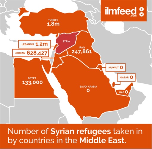 Syrians Refugees Taken by Countries in Middle East