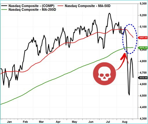 US Nasdaq Chart - Death Cross About to Form - 2015