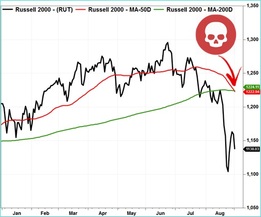 US Russell 2000 Chart - Death Cross Formed - 2015
