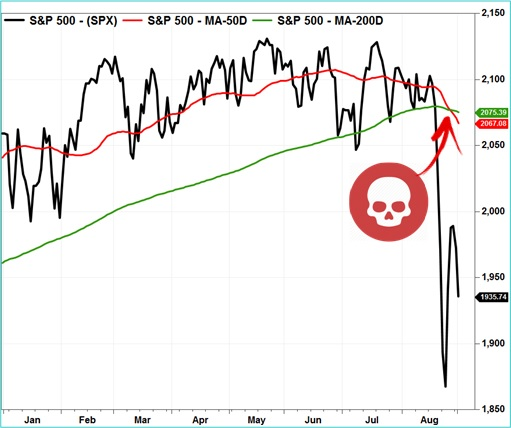 US SP500 Chart - Death Cross Formed - 2015