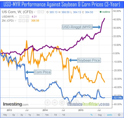 USD-MYR Ringgit Performance vs Soybean and Corn Pricing - 3 Years Chart - 8Sept2015