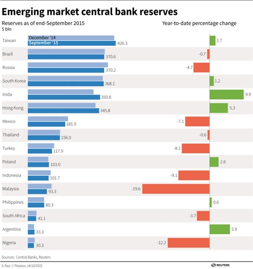 Emerging Market Central Bank Reserves - 16Oct2015