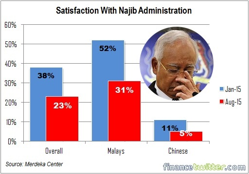 Satisfaction with Najib Administration - Merdeka Center - Jan and Aug 2015