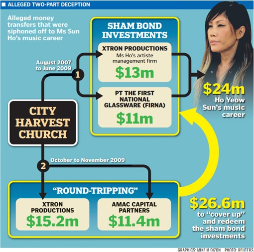 Singapore City Harvest Church - How to Theft and Scandal Work