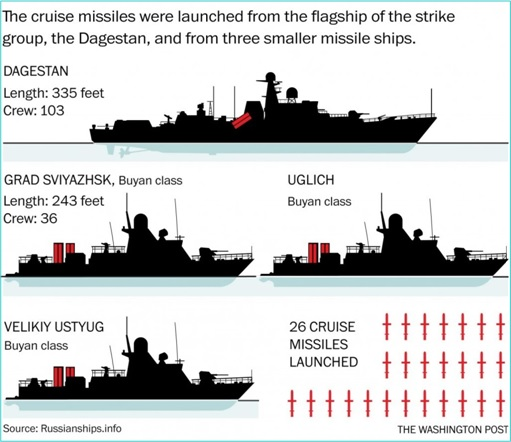 Syrian War - Russian Cruise Missiles from Flagships
