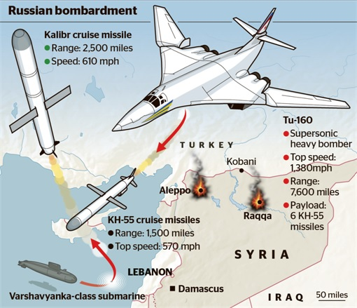 Russian Bombartment at ISIS - Kalibr and TU-160