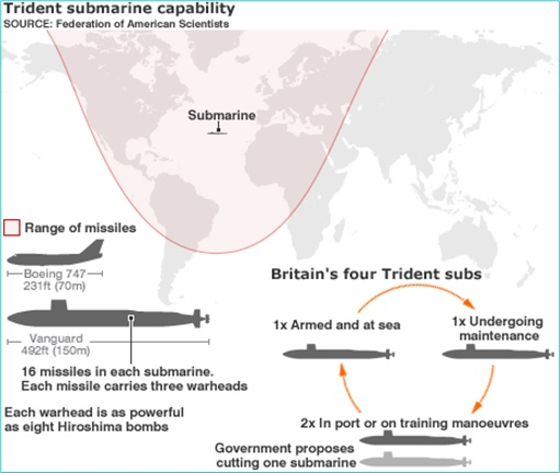 UK Britain Trident Nuclear Submarine - Range Missile Capability Map