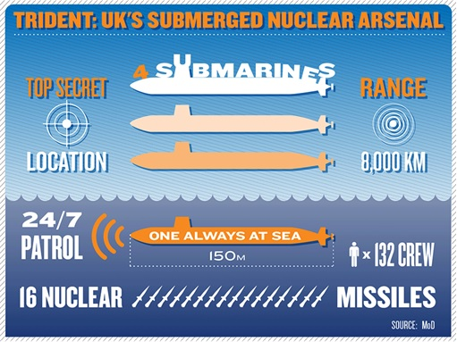 UK Britain Trident Nuclear Submarine - Summary Capability
