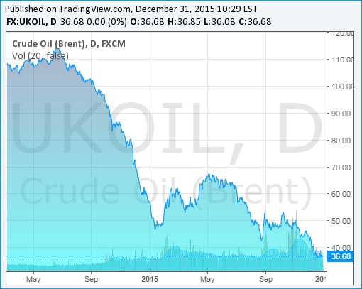 Brent Crude Oil Prices Chart - 31Dec2015