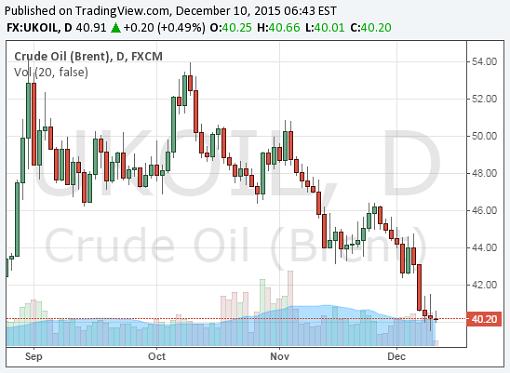 Crude Oil Brent Chart - 10Dec2015