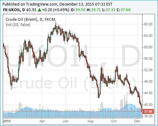 Crude Oil Brent Chart - 13Dec2015
