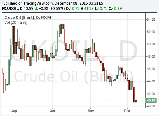 Crude Oil Brent Chart - 8Dec2015