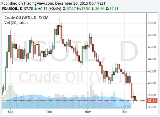 Crude Oil WTI Chart - 10Dec2015