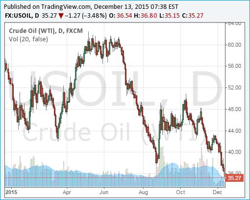 Crude Oil WTI Chart - 13Dec2015