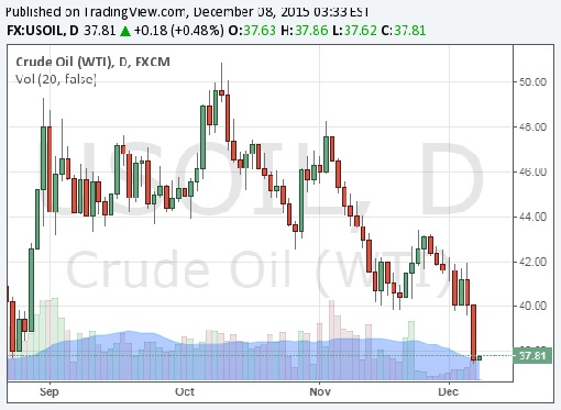 Crude Oil WTI Chart - 8Dec2015