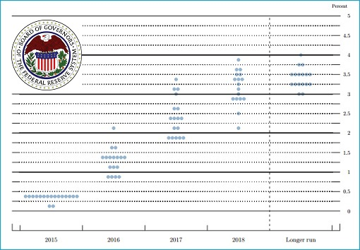 Federal Reserve Rate Hike Chart for 2016 2017 2018