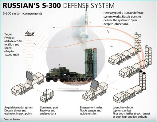 Russia S-300 Defence System Architecture