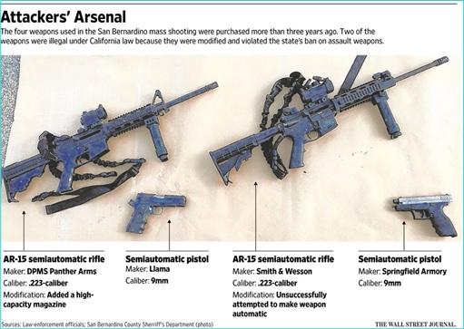 San Bernandino Shooting Terrorism - Attackers Arsenal