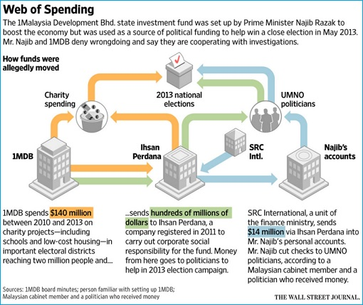 The Wall Street Journal - 1MDB Web of Spending - 28Dec2015