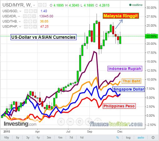 US-Dollar vs ASIAN Currencies - 1 Year - 10Dec2015