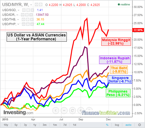 US-Dollar vs ASIAN Currencies - 1 Year - 13Dec2015