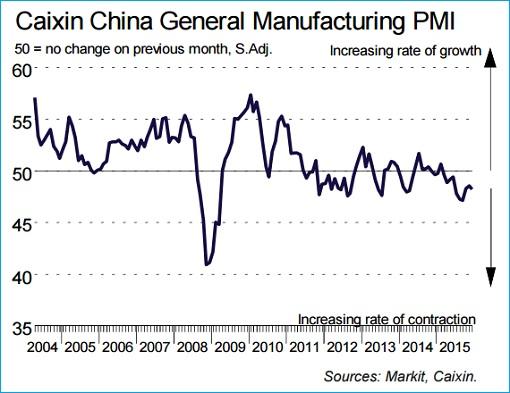 Caixin China PMI - 04Jan2016