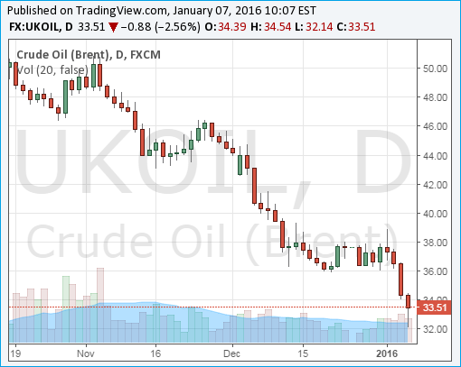 Crude Oil Brent Chart - 07Jan2016 - Below US Dollar 33