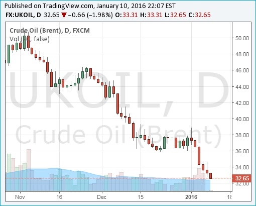 Crude Oil Brent Chart - 11Jan2016 - Below US Dollar 33