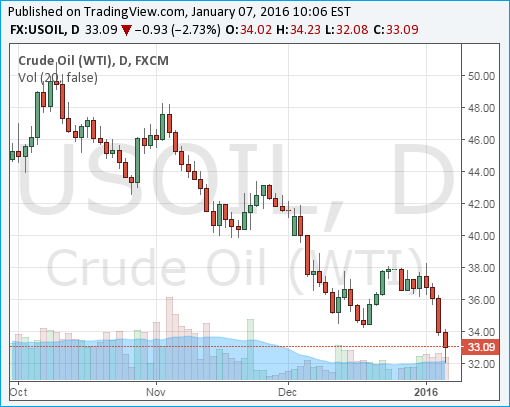 Crude Oil WTI Chart - 07Jan2016 - Below US Dollar 33