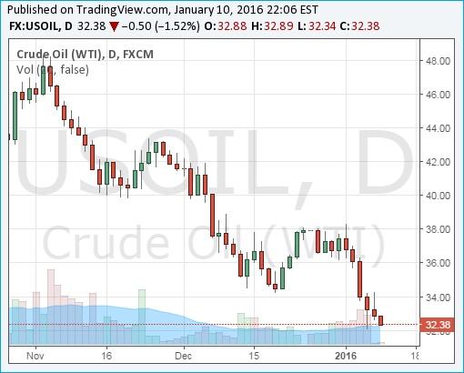Crude Oil WTI Chart - 11Jan2016 - Below US Dollar 33