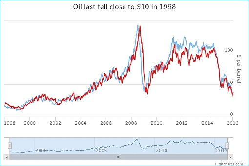 The Last Time Oil Price Fell To 10 Dollar A Barrel - 1998 Asian Financial Crisis - Chart