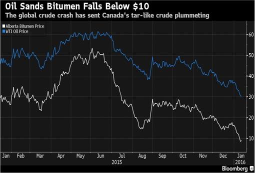 WTI Crude Oil vs Canada Bitumen Oil - 2-Year Price Chart