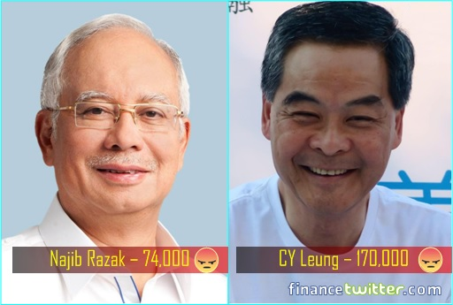 Facebook New Emoji - Najib Razak 74000 Angry Emoji - CY Leung 170000 Angry Emoji