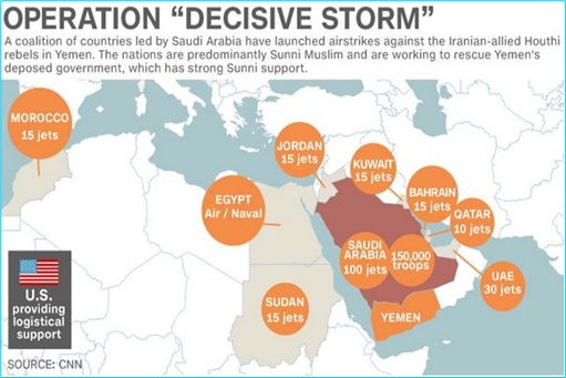Saudi Arabia led Coalition Fighter Jets - Operation Decisive Storm - Yemen War Map
