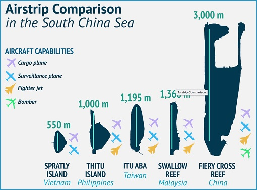 South China Sea Territorial Disputes - Airstrip Comparison